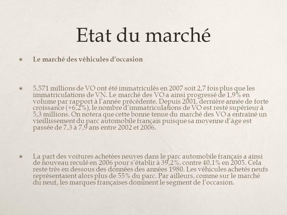 Etat du marché Le marché des véhicules doccasion 5,571 millions de VO ont été immatriculés en 2007 soit 2,7 fois plus que les immatriculations de VN.