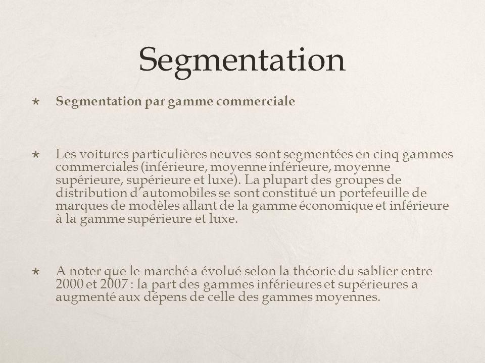 Segmentation Segmentation par gamme commerciale Les voitures particulières neuves sont segmentées en cinq gammes commerciales (inférieure, moyenne inf