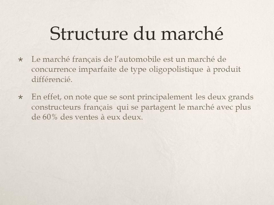 Structure du marché Le marché français de lautomobile est un marché de concurrence imparfaite de type oligopolistique à produit différencié. En effet,