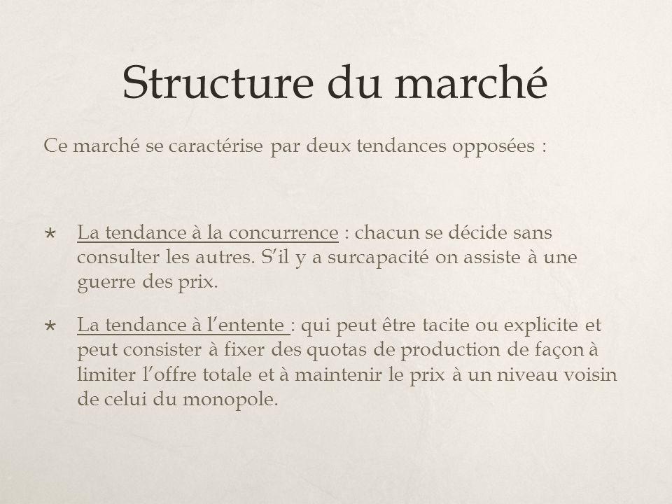 Structure du marché Ce marché se caractérise par deux tendances opposées : La tendance à la concurrence : chacun se décide sans consulter les autres.