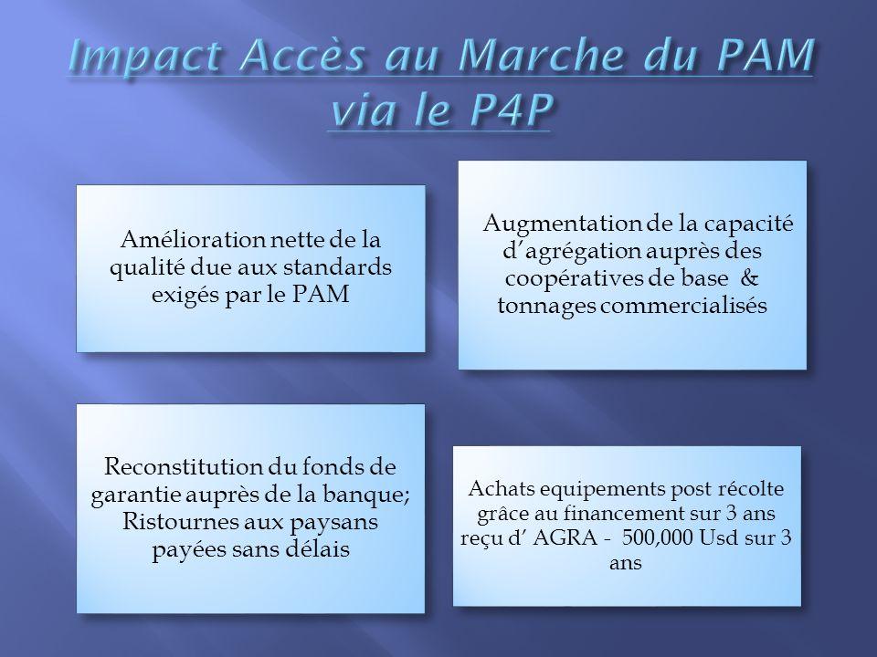 Amélioration nette de la qualité due aux standards exigés par le PAM Augmentation de la capacité dagrégation auprès des coopératives de base & tonnage
