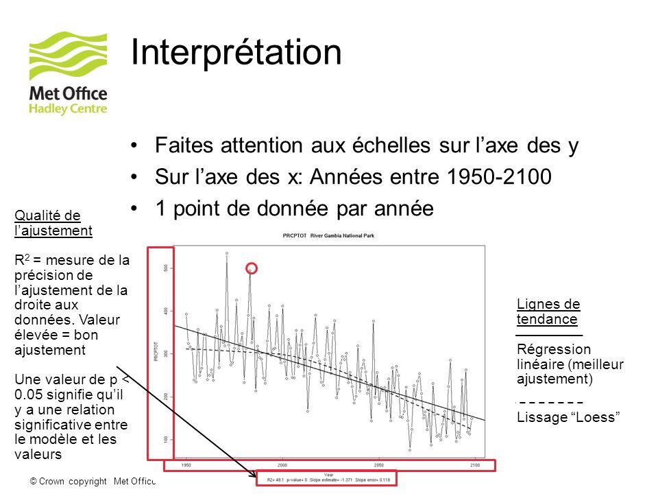 © Crown copyright Met Office Interprétation Faites attention aux échelles sur laxe des y Sur laxe des x: Années entre 1950-2100 1 point de donnée par