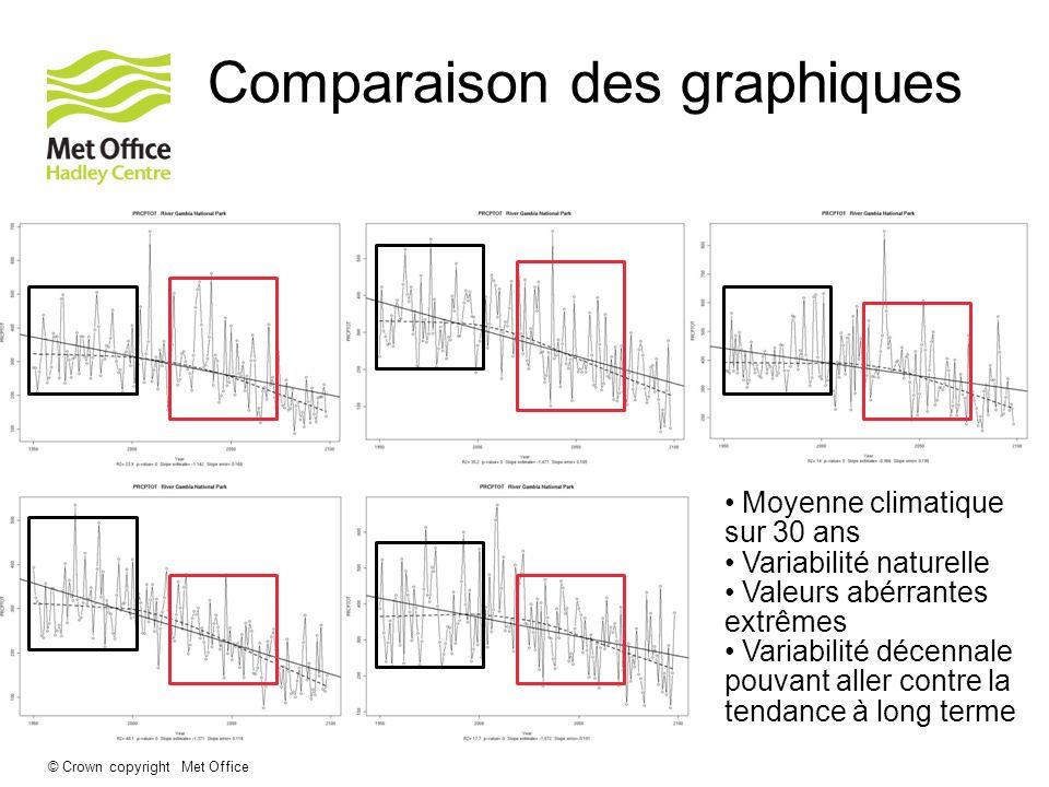 © Crown copyright Met Office Comparaison des graphiques Moyenne climatique sur 30 ans Variabilité naturelle Valeurs abérrantes extrêmes Variabilité dé