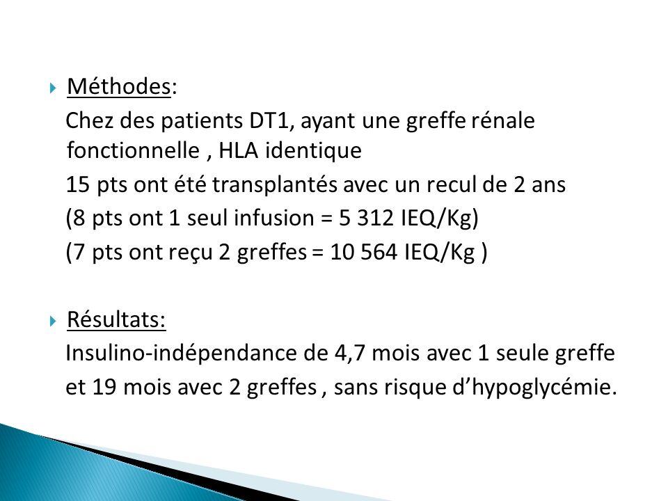 Méthodes: Chez des patients DT1, ayant une greffe rénale fonctionnelle, HLA identique 15 pts ont été transplantés avec un recul de 2 ans (8 pts ont 1