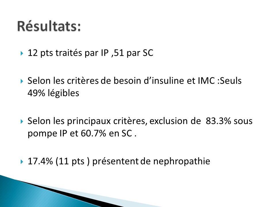 12 pts traités par IP,51 par SC Selon les critères de besoin dinsuline et IMC :Seuls 49% légibles Selon les principaux critères, exclusion de 83.3% so