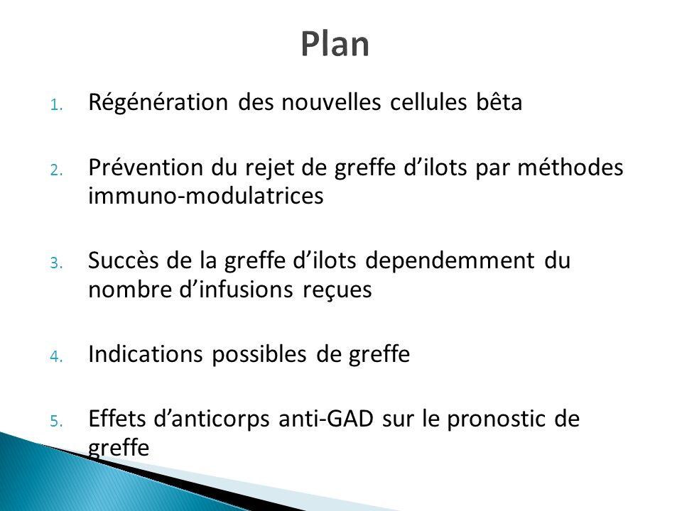 1. Régénération des nouvelles cellules bêta 2. Prévention du rejet de greffe dilots par méthodes immuno-modulatrices 3. Succès de la greffe dilots dep