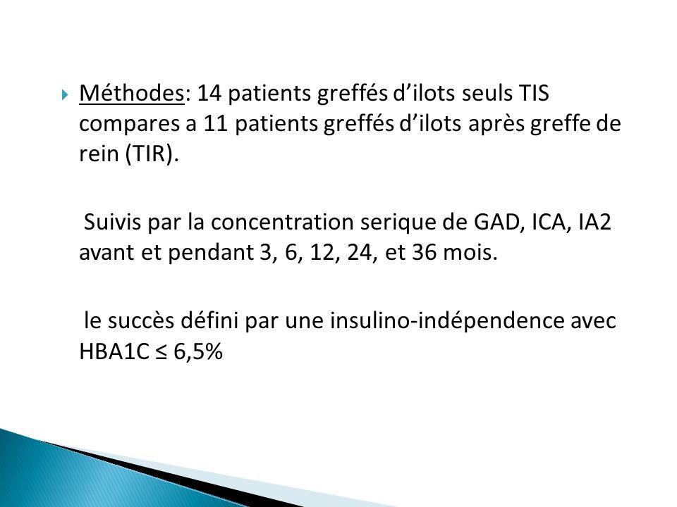 Méthodes: 14 patients greffés dilots seuls TIS compares a 11 patients greffés dilots après greffe de rein (TIR). Suivis par la concentration serique d
