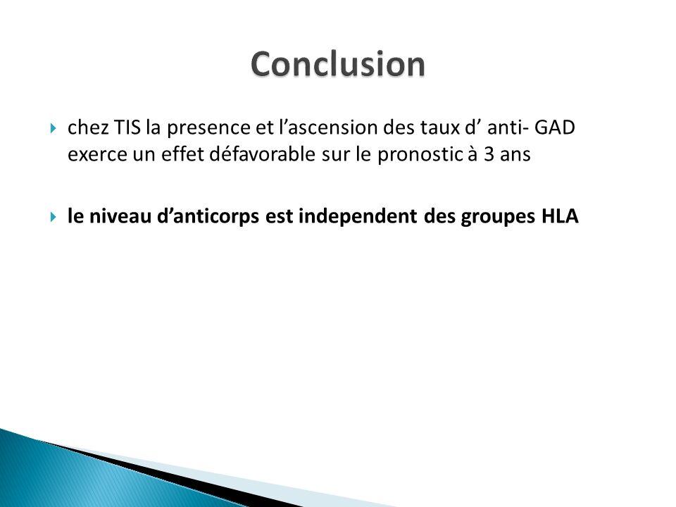 chez TIS la presence et lascension des taux d anti- GAD exerce un effet défavorable sur le pronostic à 3 ans le niveau danticorps est independent des
