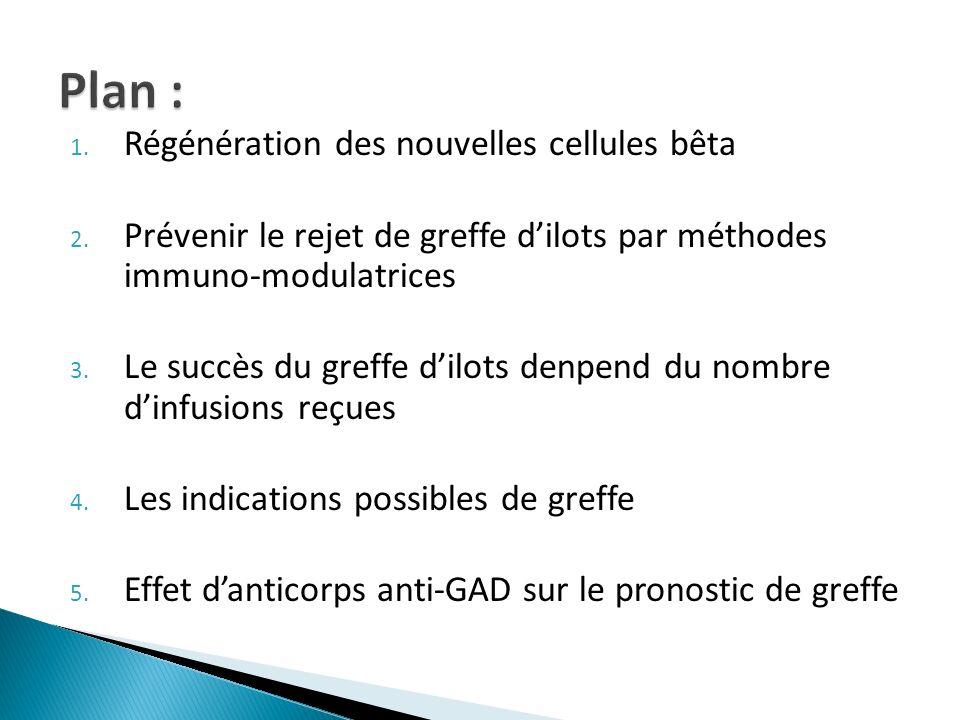 1. Régénération des nouvelles cellules bêta 2. Prévenir le rejet de greffe dilots par méthodes immuno-modulatrices 3. Le succès du greffe dilots denpe