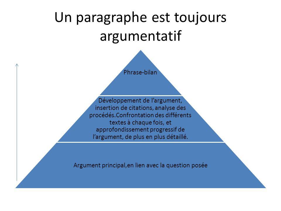 Un paragraphe est toujours argumentatif Phrase-bilan Développement de largument, insertion de citations, analyse des procédés.Confrontation des différ