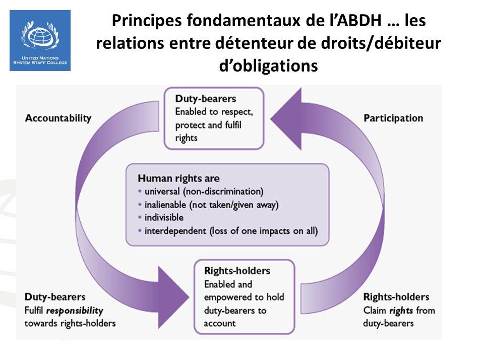 Principes fondamentaux de lABDH … les relations entre détenteur de droits/débiteur dobligations