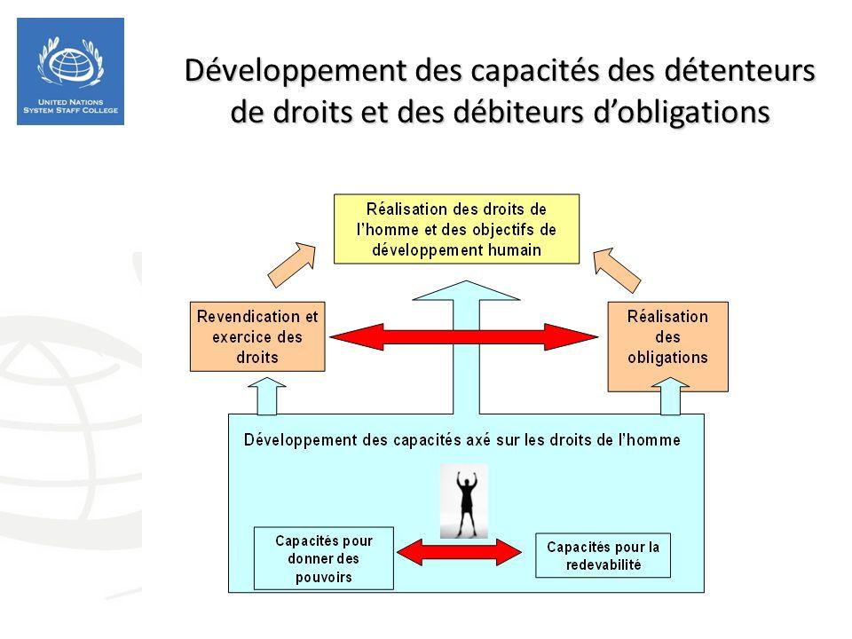 Développement des capacités des détenteurs de droits et des débiteurs dobligations