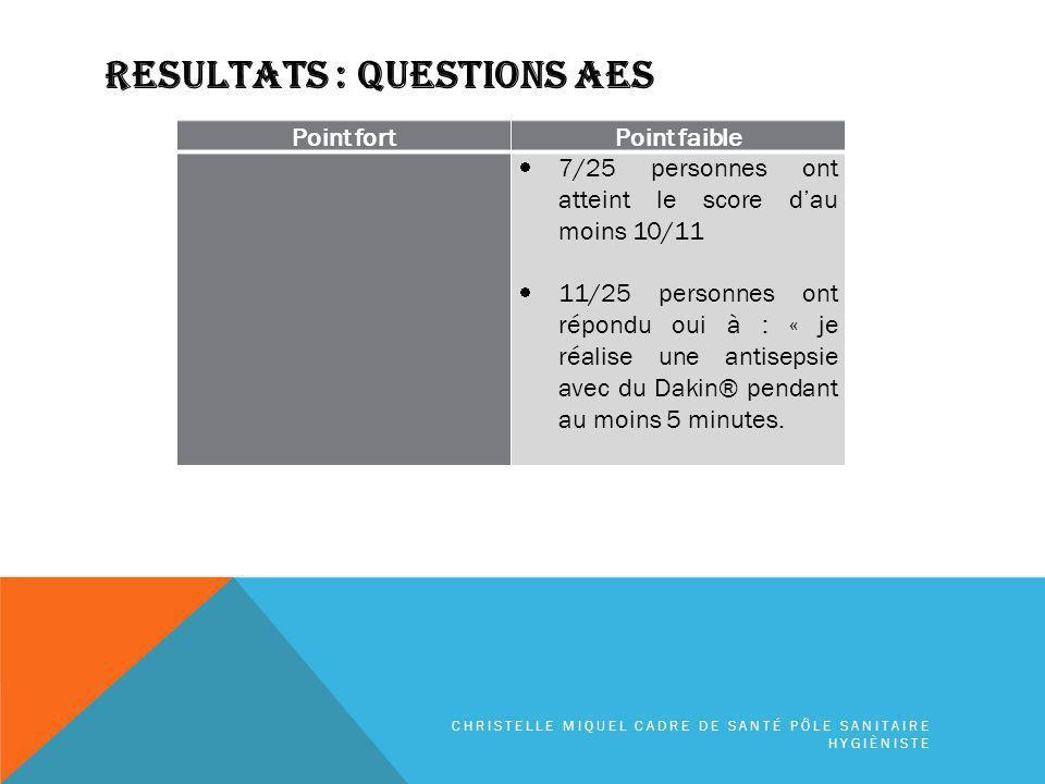 RESULTATS : QUESTIONS AES Point fortPoint faible 7/25 personnes ont atteint le score dau moins 10/11 11/25 personnes ont répondu oui à : « je réalise une antisepsie avec du Dakin® pendant au moins 5 minutes.