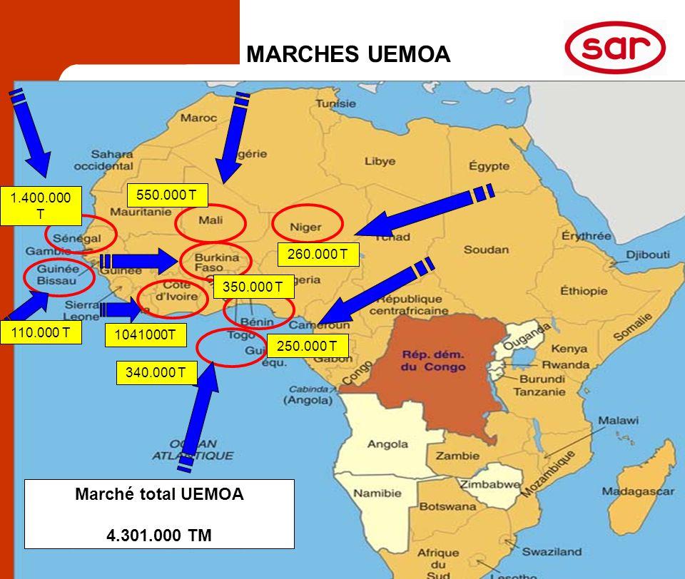 S A RAlger 2 / 5 avril 2006 8 MARCHES UEMOA 1.400.000 T 250.000 T 340.000 T 110.000 T 1041000T 550.000 T 260.000 T 350.000 T Marché total UEMOA 4.301.000 TM