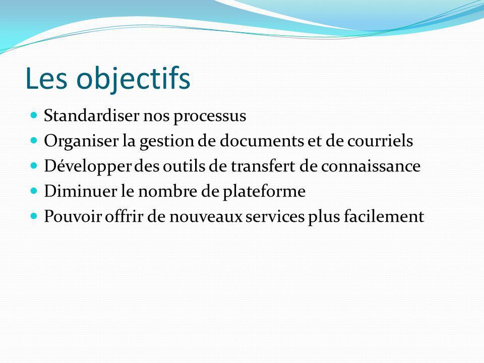 Les objectifs Standardiser nos processus Organiser la gestion de documents et de courriels Développer des outils de transfert de connaissance Diminuer