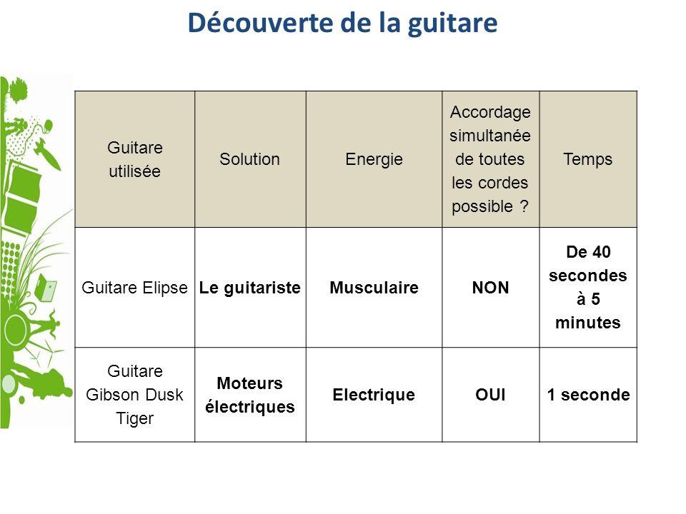 Découverte de la guitare Guitare utilisée SolutionEnergie Accordage simultanée de toutes les cordes possible ? Temps Guitare ElipseLe guitaristeMuscul