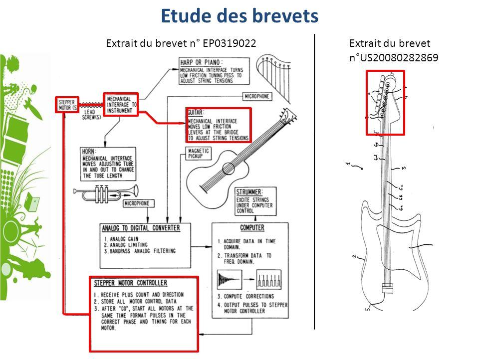 Etude des brevets Extrait du brevet n° EP0319022Extrait du brevet n°US20080282869