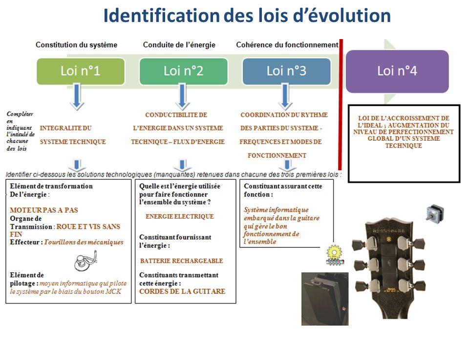 Identification des lois dévolution