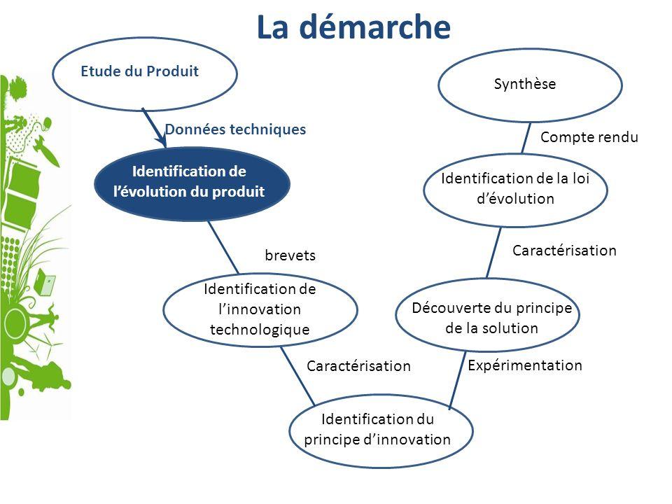 La démarche Données techniques Etude du Produit Identification du principe dinnovation Identification de lévolution du produit Identification de linno