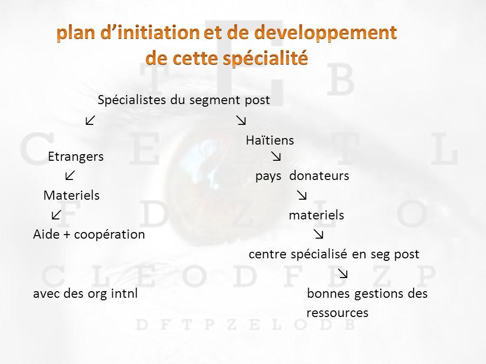 Spécialistes du segment post Haïtiens Etrangers pays donateurs Materiels materiels Aide + coopération centre spécialisé en seg post avec des org intnl bonnes gestions des ressources