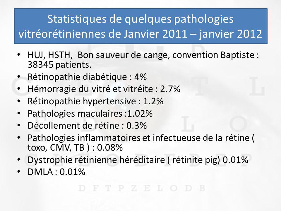 Statistiques de quelques pathologies vitréorétiniennes de Janvier 2011 – janvier 2012 HUJ, HSTH, Bon sauveur de cange, convention Baptiste : 38345 patients.