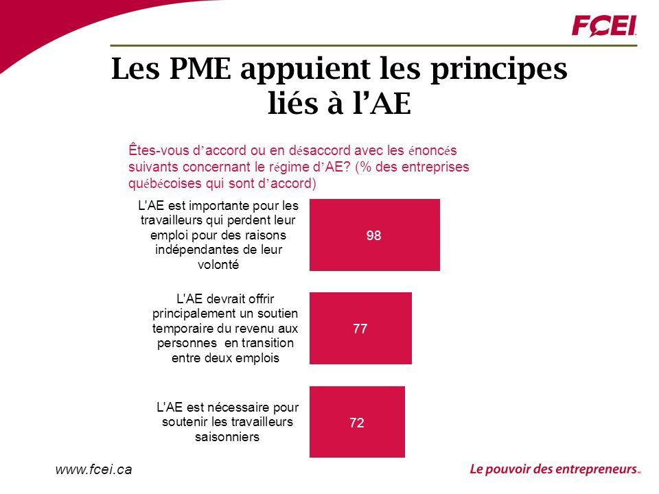 www.fcei.ca Les PME appuient les principes liés à lAE Êtes-vous d accord ou en d é saccord avec les é nonc é s suivants concernant le r é gime d AE.