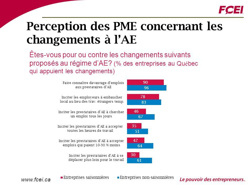 www.fcei.ca Perception des PME concernant les changements à lAE Êtes-vous pour ou contre les changements suivants proposés au régime dAE.