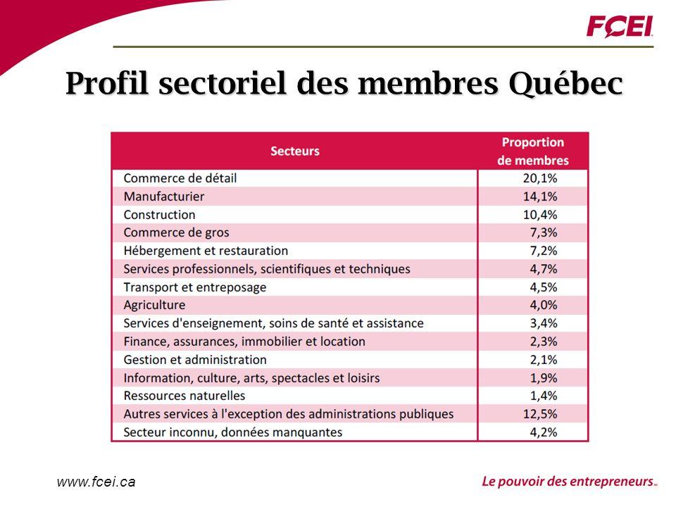 www.fcei.ca Profil sectoriel des membres Québec