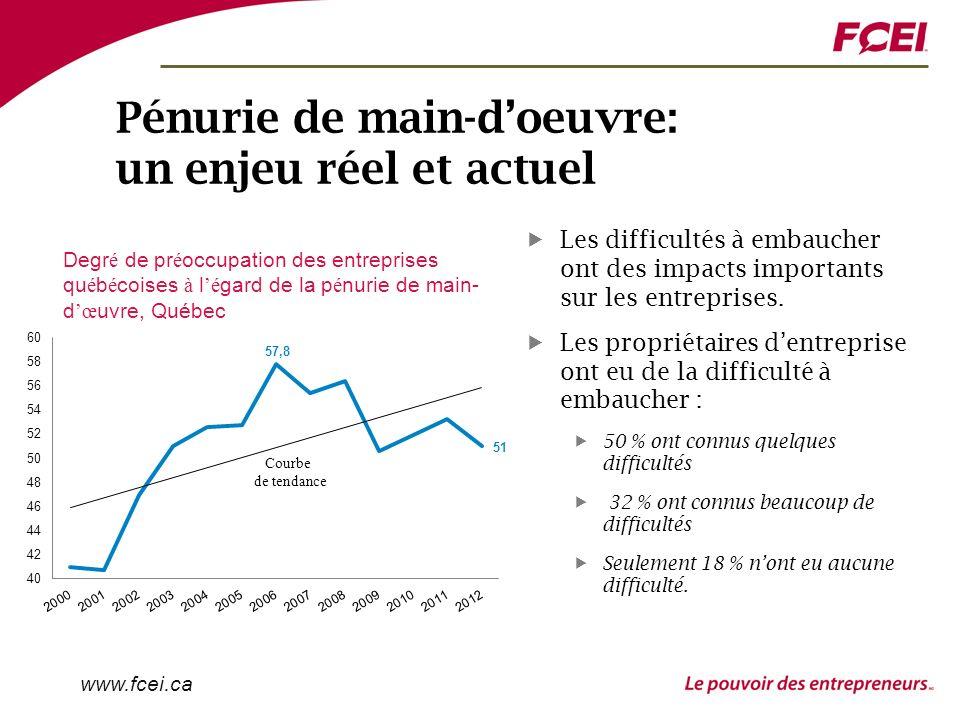 www.fcei.ca Pénurie de main-doeuvre: un enjeu réel et actuel Les difficultés à embaucher ont des impacts importants sur les entreprises.