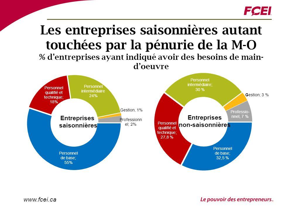 www.fcei.ca Les entreprises saisonnières autant touchées par la pénurie de la M-O % dentreprises ayant indiqué avoir des besoins de main- doeuvre