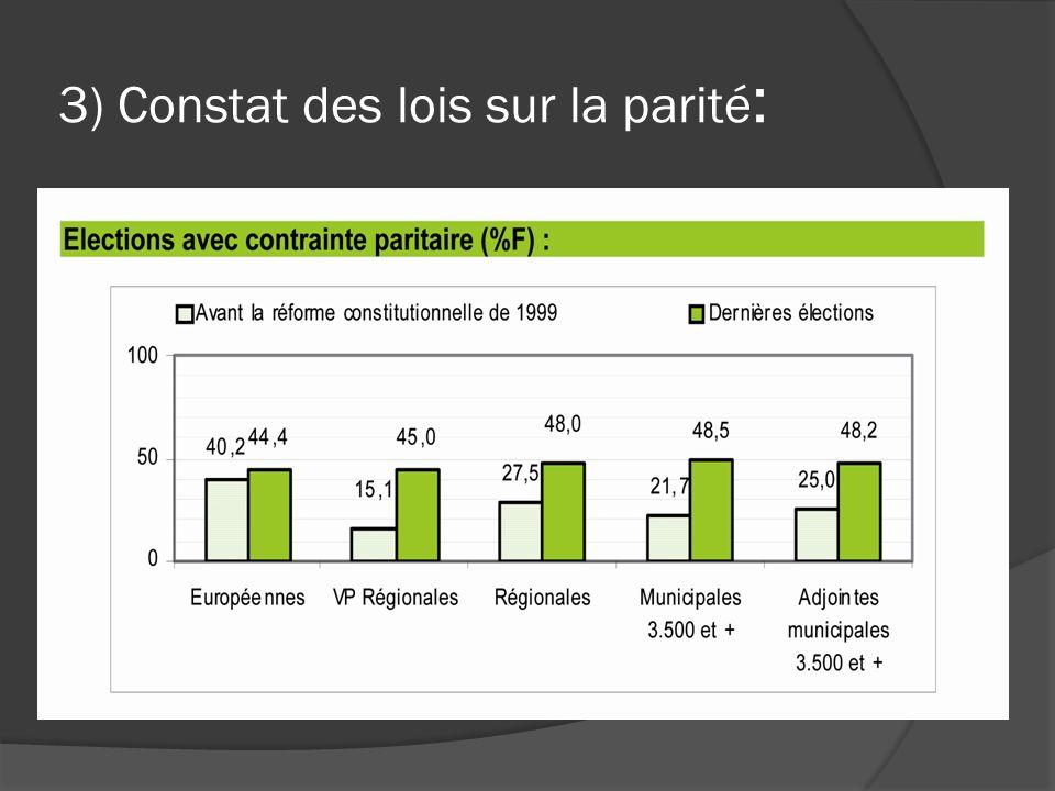 3) Constat des lois sur la parité :
