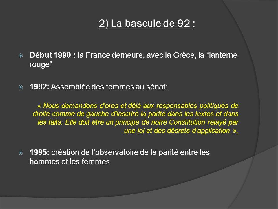2) La bascule de 92 : Début 1990 : la France demeure, avec la Grèce, la lanterne rouge 1992: Assemblée des femmes au sénat: « Nous demandons dores et déjà aux responsables politiques de droite comme de gauche dinscrire la parité dans les textes et dans les faits.