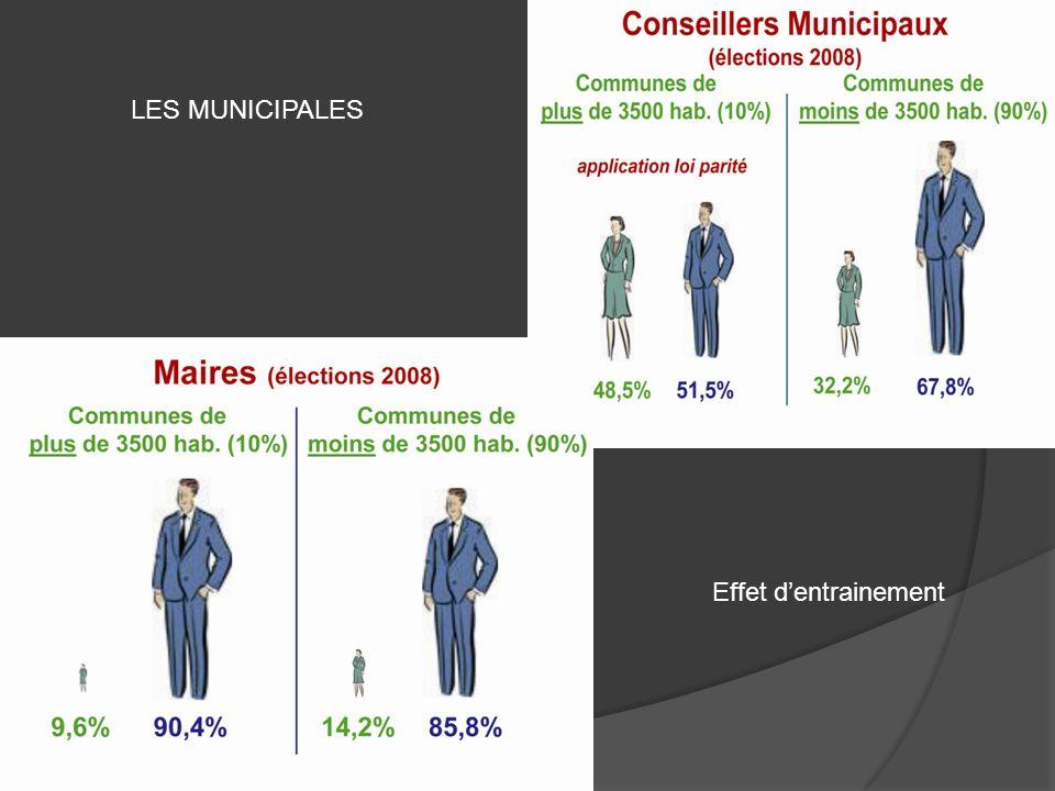 Sénat : France N°6 après Belgique, pays bas, Espagne, Autriche, Irlande Assemblée: N° 19 en Europe Résultat probant dans les élections régionales pour les femmes mais…..