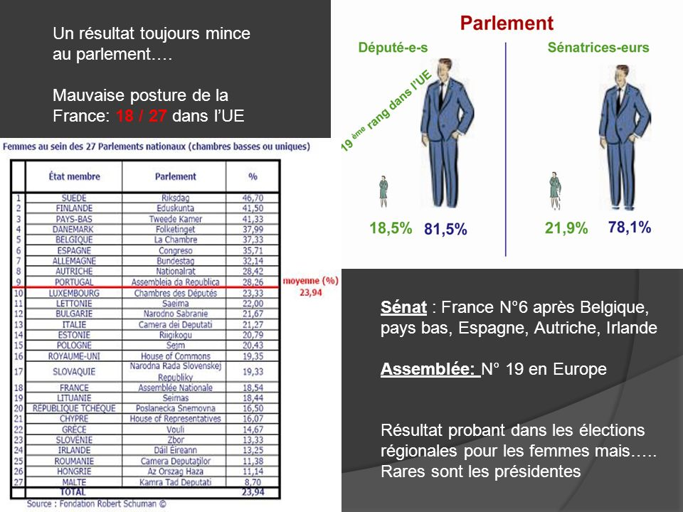 Un constat flagrant pour les élections cantonales ( sans contraintes ) et les élections régionales ( avec contraintes) La France bon élève au parlement Européen