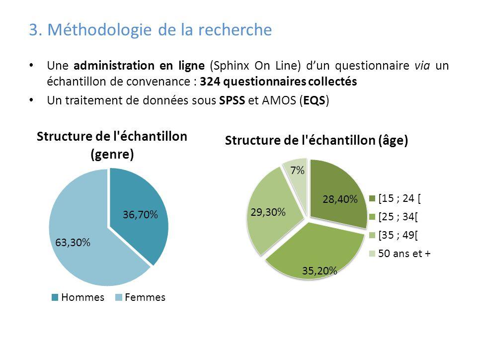 3. Méthodologie de la recherche Une administration en ligne (Sphinx On Line) dun questionnaire via un échantillon de convenance : 324 questionnaires c