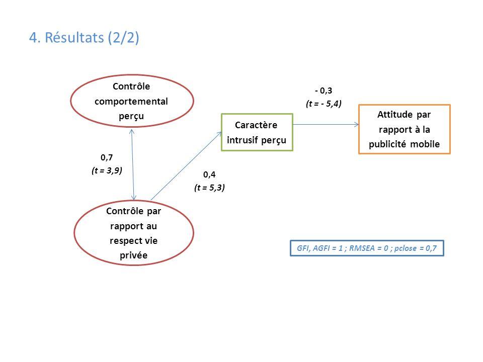 4. Résultats (2/2) GFI, AGFI = 1 ; RMSEA = 0 ; pclose = 0,7 Contrôle comportemental perçu Caractère intrusif perçu Attitude par rapport à la publicité