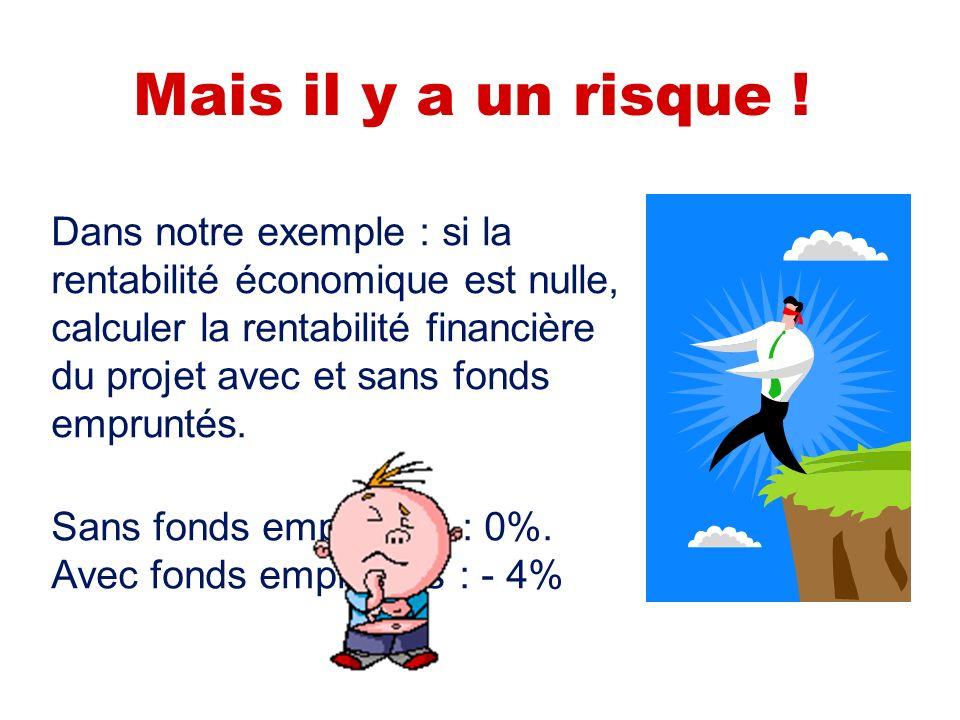 Lentreprise bénéficie dun effet de levier positif Lorsque le taux dintérêt est inférieur à la rentabilité économique de linvestissement… Lentreprise à