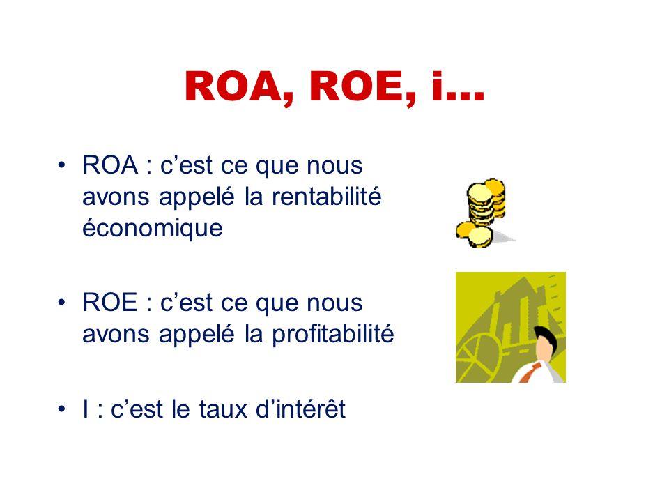 Quest-ce que ROE, ROA, i ? Quest-ce que le «risque de levier dendettement » ? Le risque de levier de lendettement Ainsi, l'endettement fait peser un r