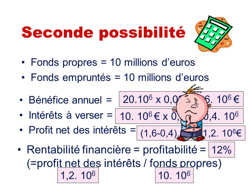 Première possibilité Fonds propres = 20 millions deuros Fonds empruntés = 0 millions deuros Bénéfice annuel = Intérêts à verser = Profit net des intér
