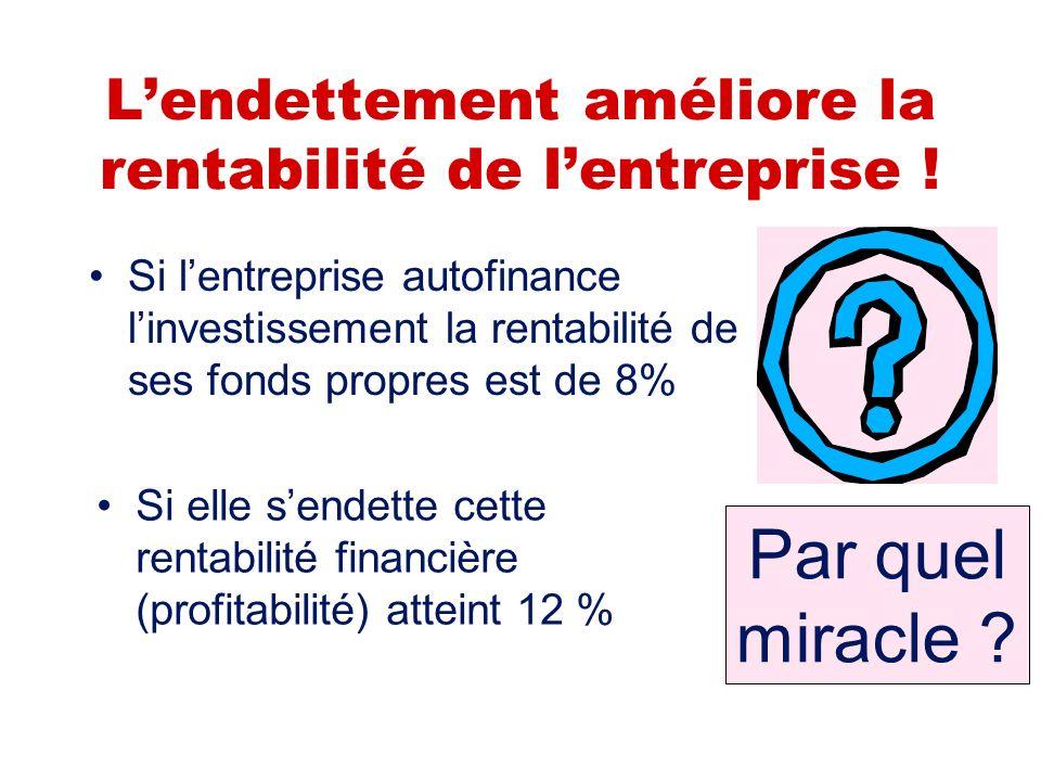 Seconde possibilité Fonds propres = 10 millions deuros Fonds empruntés = 10 millions deuros Bénéfice annuel = Intérêts à verser = Profit net des intér