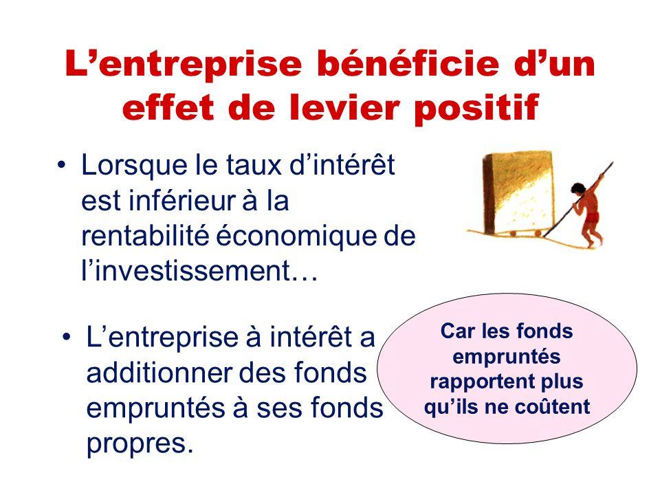 Lendettement améliore la rentabilité de lentreprise ! Si lentreprise autofinance linvestissement la rentabilité de ses fonds propres est de 8% Si elle