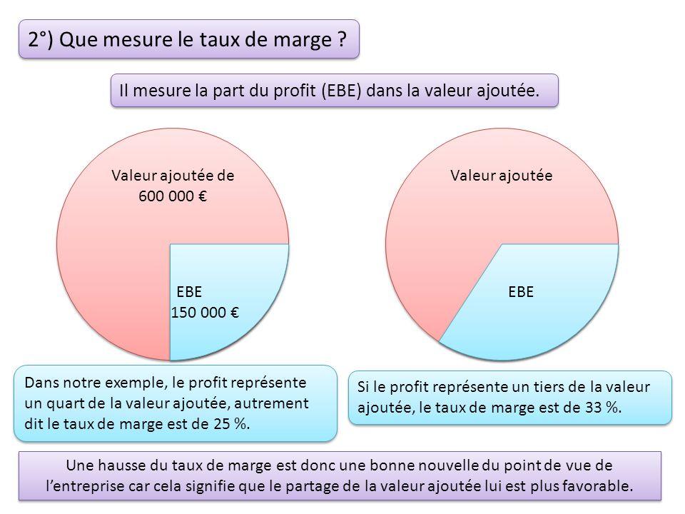 2°) Que mesure le taux de marge . Il mesure la part du profit (EBE) dans la valeur ajoutée.