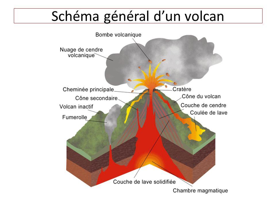 Schéma général dun volcan