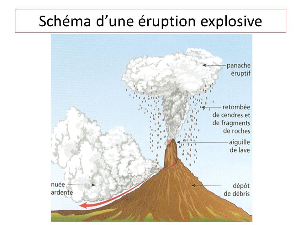 Schéma dune éruption explosive