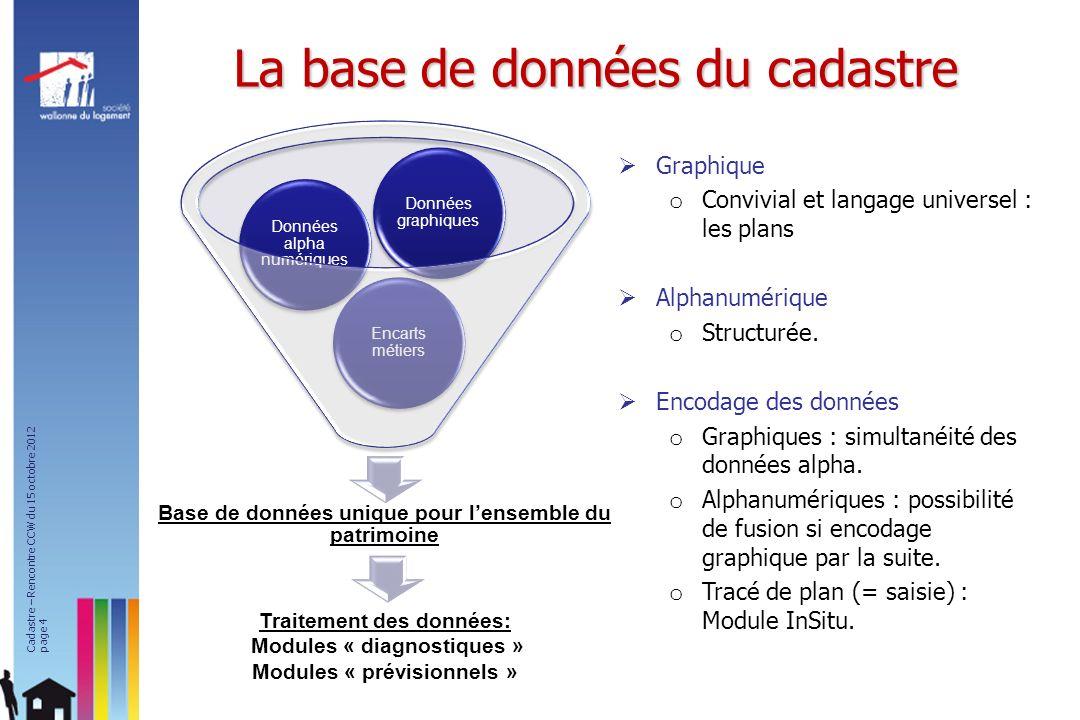 La base de données du cadastre Base de données unique pour lensemble du patrimoine Encarts métiers Données alpha numériques Données graphiques Graphiq