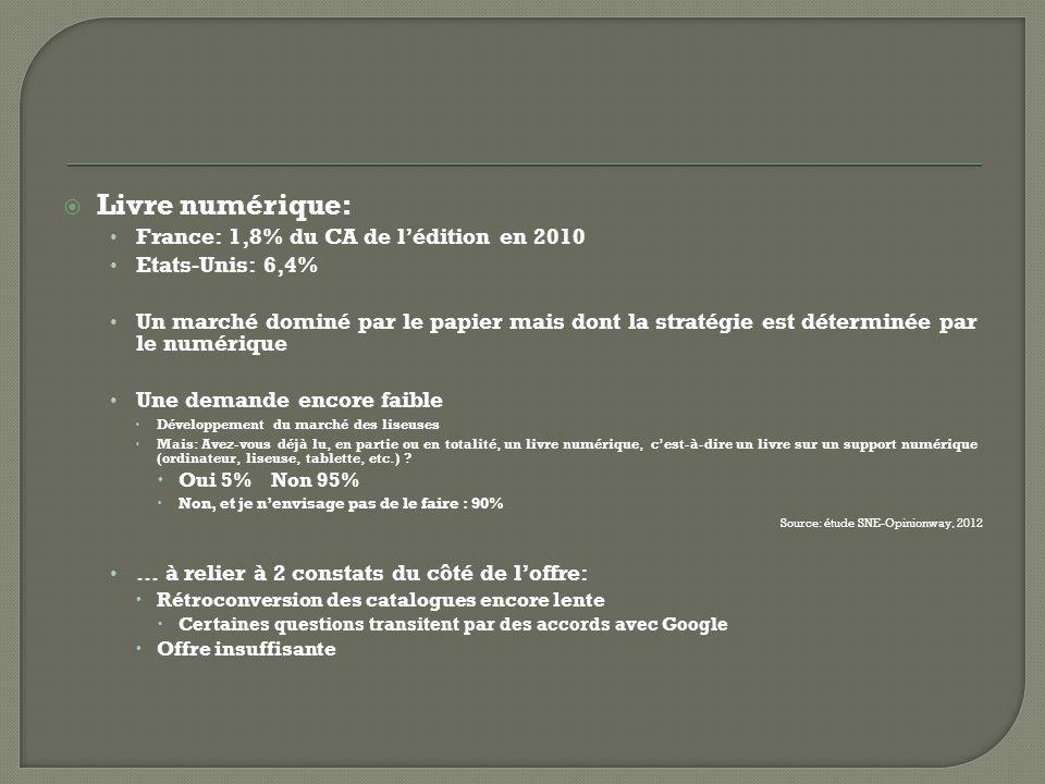 Livre numérique: France: 1,8% du CA de lédition en 2010 Etats-Unis: 6,4% Un marché dominé par le papier mais dont la stratégie est déterminée par le numérique Une demande encore faible Développement du marché des liseuses Mais: Avez-vous déjà lu, en partie ou en totalité, un livre numérique, cest-à-dire un livre sur un support numérique (ordinateur, liseuse, tablette, etc.) .