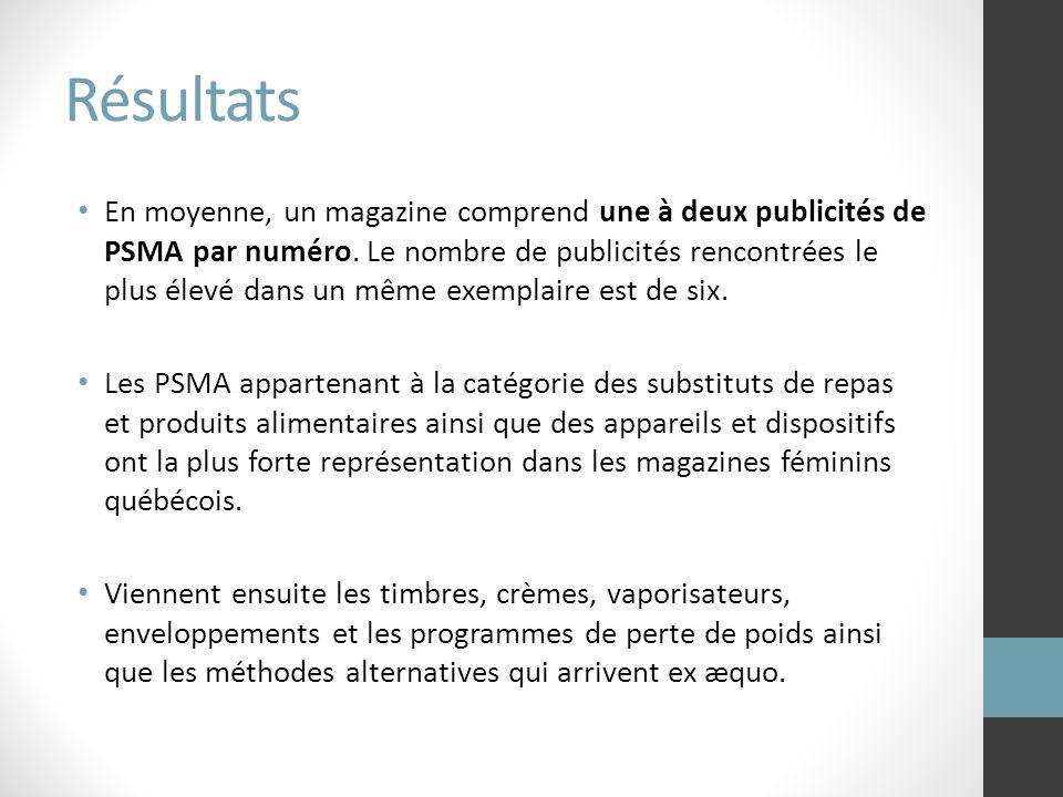 En moyenne, un magazine comprend une à deux publicités de PSMA par numéro. Le nombre de publicités rencontrées le plus élevé dans un même exemplaire e