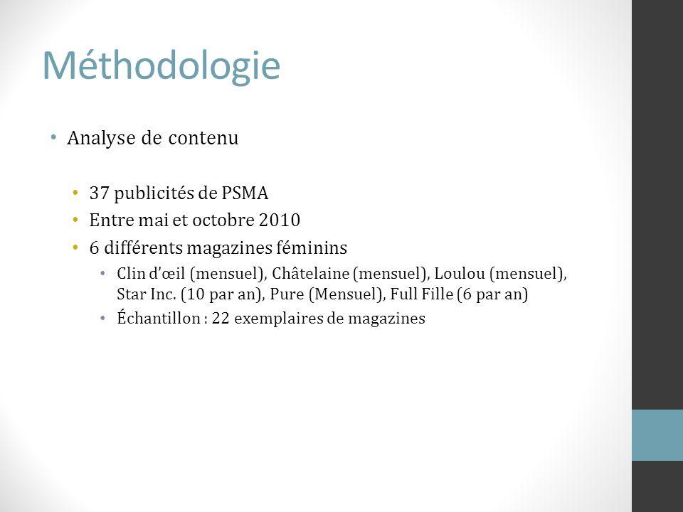 Méthodologie Analyse de contenu 37 publicités de PSMA Entre mai et octobre 2010 6 différents magazines féminins Clin dœil (mensuel), Châtelaine (mensu