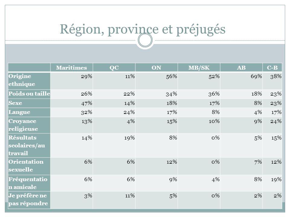 Région, province et préjugés MaritimesQCONMB/SKABC-B Origine ethnique 29%11%56%52%69%38% Poids ou taille26%22%34%36%18%23% Sexe47%14%18%17%8%23% Langu
