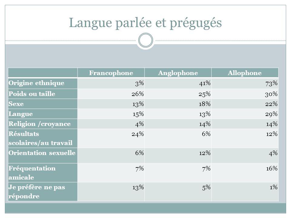 Langue parlée et prégugés FrancophoneAnglophoneAllophone Origine ethnique3%41%73% Poids ou taille26%25%30% Sexe13%18%22% Langue15%13%29% Religion /cro